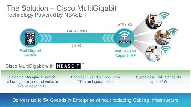 Cisco Multi Gigabit NBASE-T