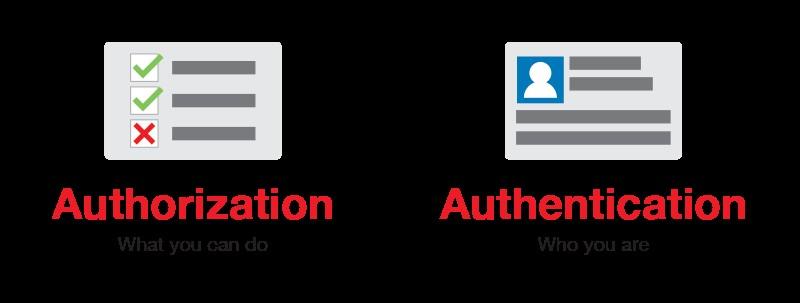 Authorization Authentication
