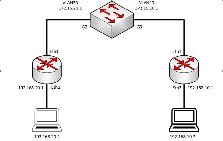 ارتباط Inter-VLAN