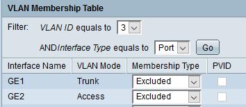 VLAN Membership Table