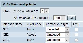 انواع حالت های پورت Trunk درVLAN های مختلف برای سوئیچ های سیسکو Small Business