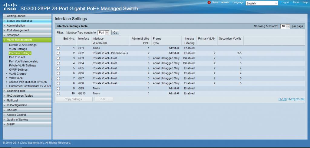 شکل نهایی تنظیمات Private VLAN برای سوئیچ های سیسکو Small Business