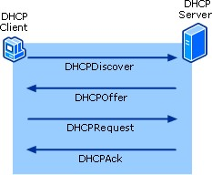 Mikrotik DHCP