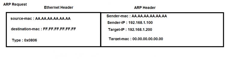 جدول ARP