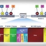 چرا به VLAN احتیاج داریم